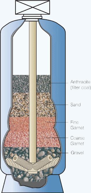 Как заменить кварцевый песок в фильтре для бассейна